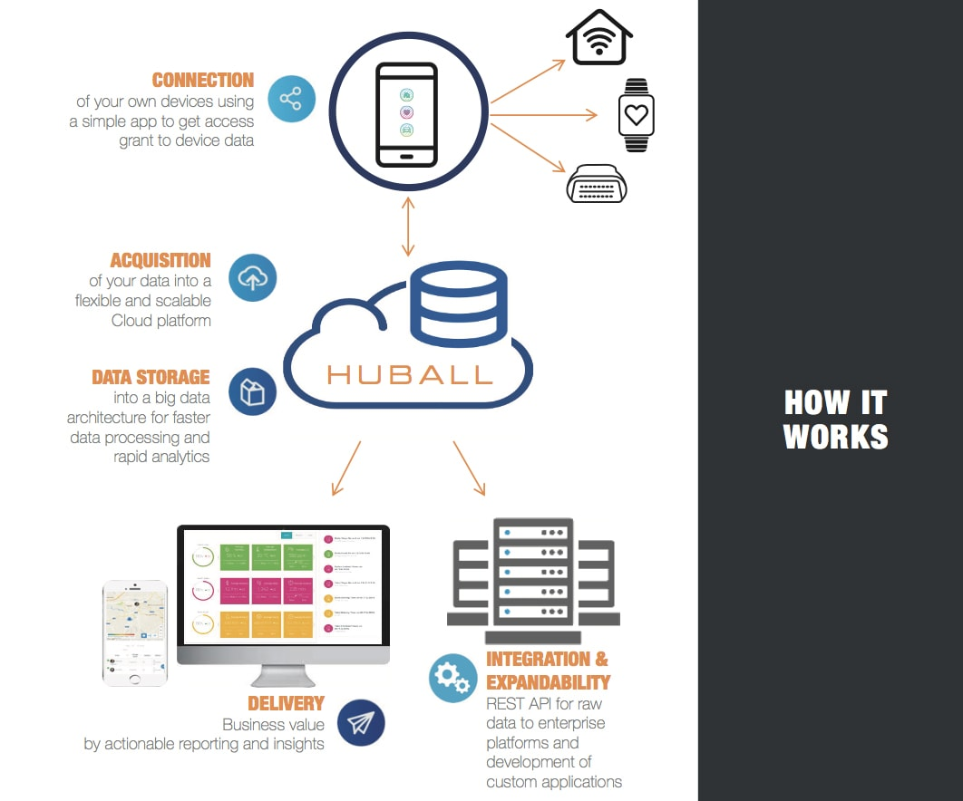 Huball how it works diagram