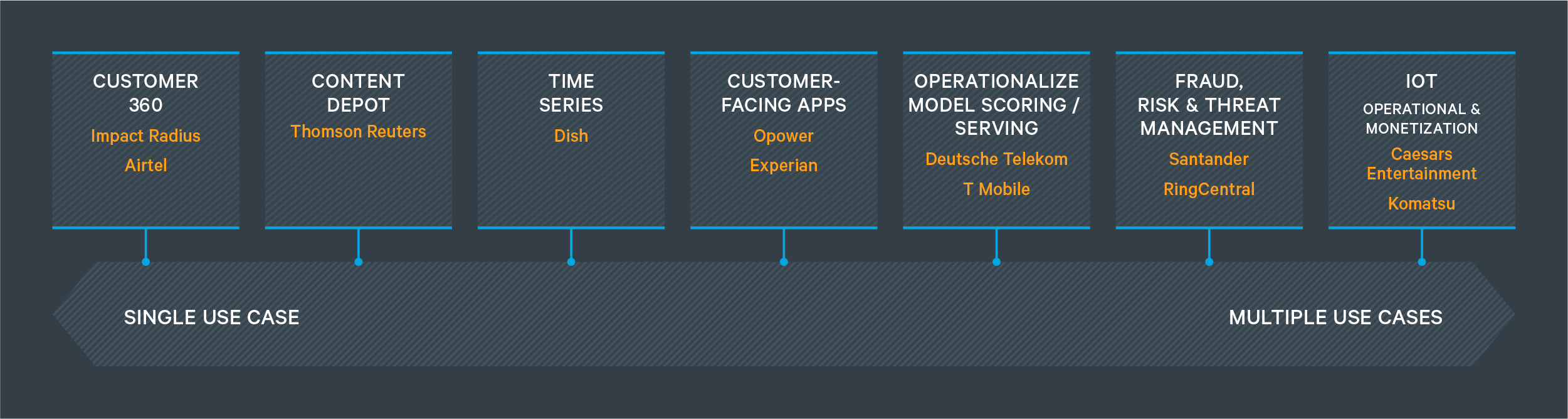 Operational DB Use Cases